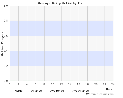 Grizzly Hills Player Activity